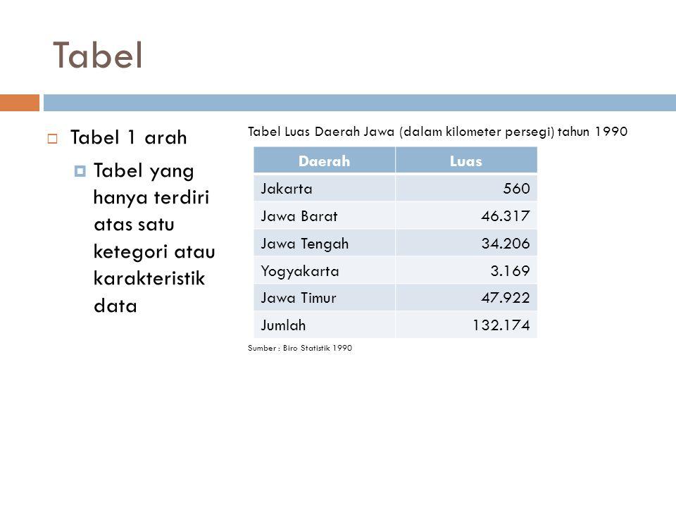 Tabel  Tabel 1 arah  Tabel yang hanya terdiri atas satu ketegori atau karakteristik data Tabel Luas Daerah Jawa (dalam kilometer persegi) tahun 1990