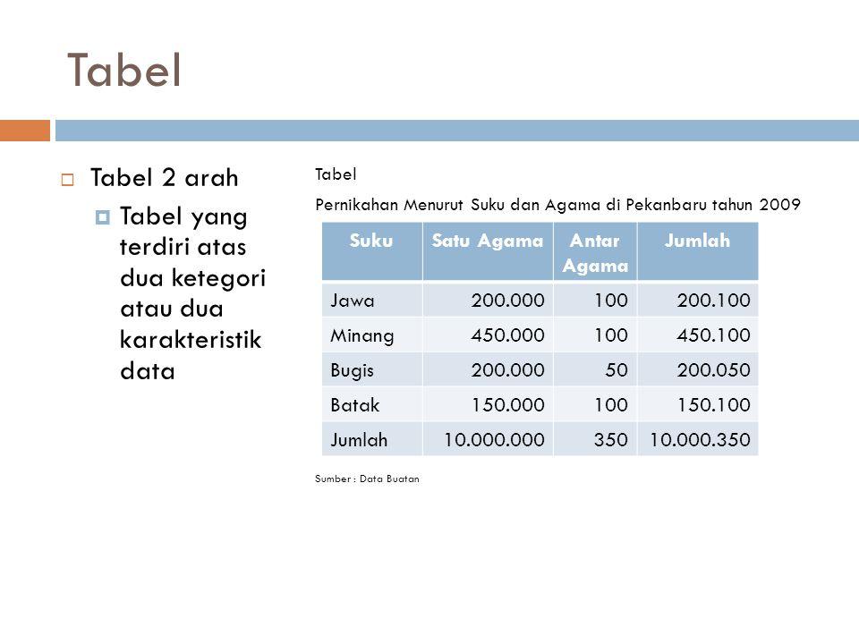 Tabel  Tabel 2 arah  Tabel yang terdiri atas dua ketegori atau dua karakteristik data Tabel Pernikahan Menurut Suku dan Agama di Pekanbaru tahun 200