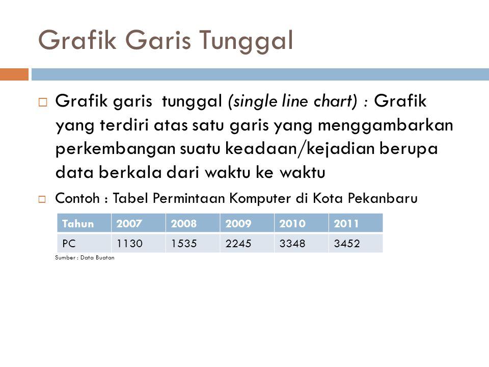 Grafik Garis Tunggal  Grafik garis tunggal (single line chart) : Grafik yang terdiri atas satu garis yang menggambarkan perkembangan suatu keadaan/ke