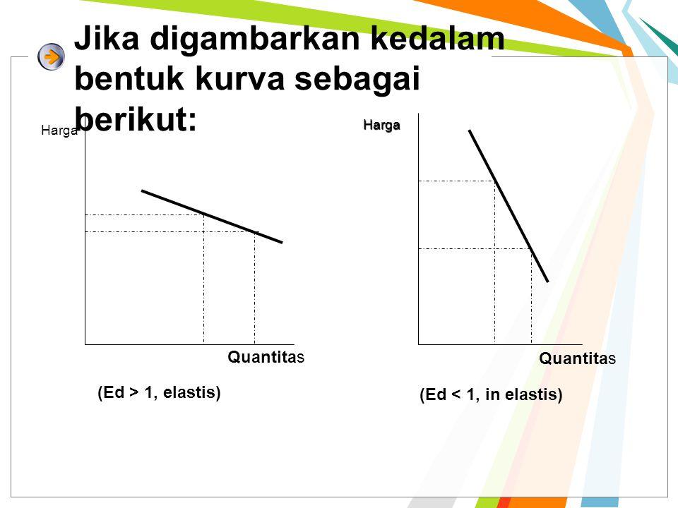 ELASTISITAS PENDAPATAN Untuk mengukur perubahan jumlah barang yang diminta akibat dari adanya perubahan pendapatan dalam rumus dituliskan sebagai berikut: Q 2 – Q 1 Q 2 – Q 1 ½ (Q 1 + Q 2 ) ½ (Q 1 + Q 2 ) E= I 2 - I 1 E y = I 2 - I 1 ½ (I 1 + I 2 ) ½ (I 1 + I 2 ) ∆ Q ½ (Q 1 + Q 2 ) E= E y = ∆ I ½ (I 1 +I 2 )