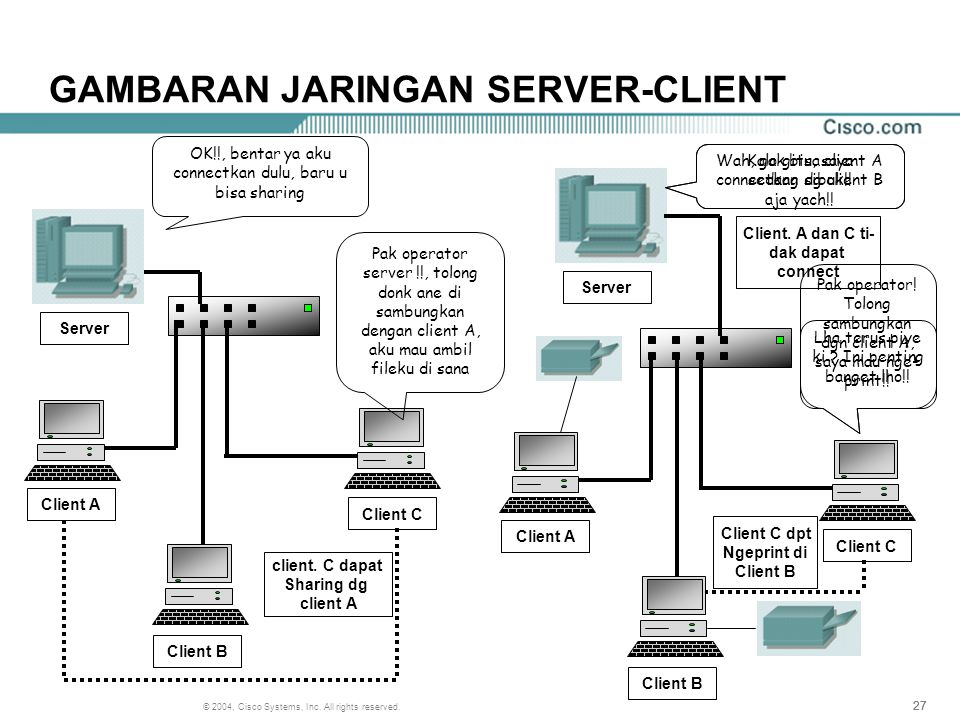 27 © 2004, Cisco Systems, Inc. All rights reserved. GAMBARAN JARINGAN SERVER-CLIENT Client A Client B Client C Server Pak operator server !!, tolong d