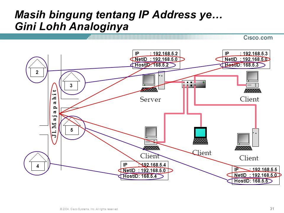 31 © 2004, Cisco Systems, Inc. All rights reserved. Masih bingung tentang IP Address ye… Gini Lohh Analoginya 2 5 4 3 Client Server IP : 192.168.5.2 N