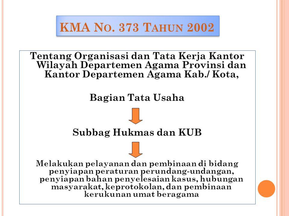 KMA N O. 373 T AHUN 2002 Tentang Organisasi dan Tata Kerja Kantor Wilayah Departemen Agama Provinsi dan Kantor Departemen Agama Kab./ Kota, Bagian Tat