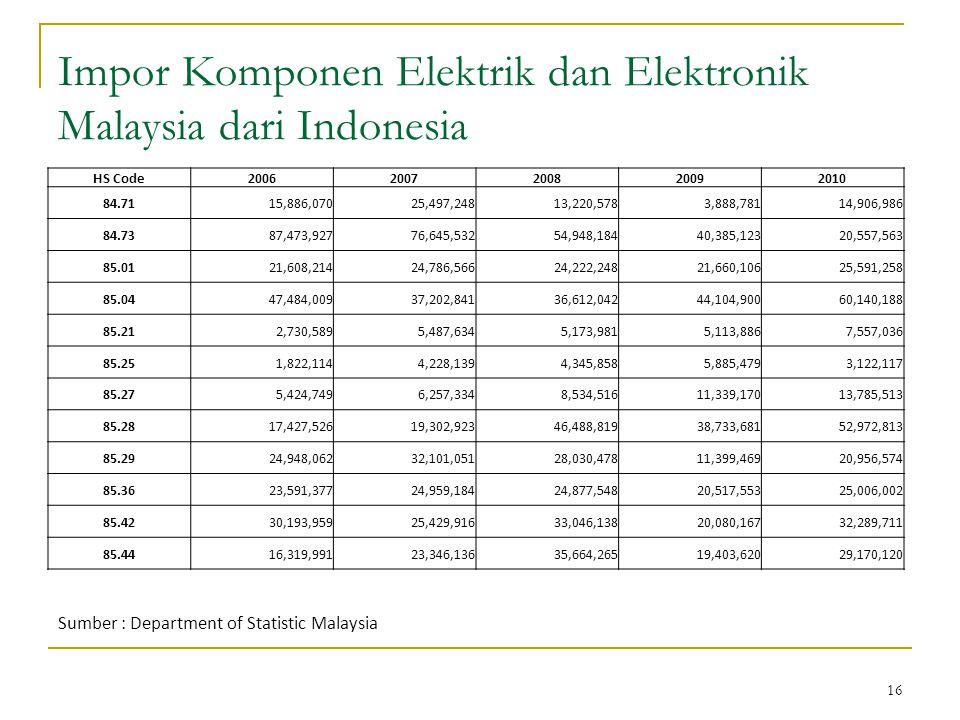 16 Impor Komponen Elektrik dan Elektronik Malaysia dari Indonesia Sumber : Department of Statistic Malaysia HS Code20062007200820092010 84.7115,886,07025,497,24813,220,5783,888,78114,906,986 84.7387,473,92776,645,53254,948,18440,385,12320,557,563 85.0121,608,21424,786,56624,222,24821,660,10625,591,258 85.0447,484,00937,202,84136,612,04244,104,90060,140,188 85.212,730,5895,487,6345,173,9815,113,8867,557,036 85.251,822,1144,228,1394,345,8585,885,4793,122,117 85.275,424,7496,257,3348,534,51611,339,17013,785,513 85.2817,427,52619,302,92346,488,81938,733,68152,972,813 85.2924,948,06232,101,05128,030,47811,399,46920,956,574 85.3623,591,37724,959,18424,877,54820,517,55325,006,002 85.4230,193,95925,429,91633,046,13820,080,16732,289,711 85.4416,319,99123,346,13635,664,26519,403,62029,170,120