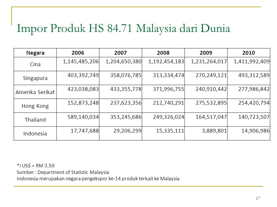 17 Impor Produk HS 84.71 Malaysia dari Dunia *I US$ = RM 3.50 Sumber : Department of Statistic Malaysia Indonesia merupakan negara pengekspor ke-14 produk terkait ke Malaysia Negara20062007200820092010 Cina 1,145,485,2061,204,650,3801,192,454,1831,231,264,0171,411,992,409 Singapura 403,392,749358,076,785313,334,474270,249,121493,312,589 Amerika Serikat 423,038,083433,355,778371,996,755240,910,442277,986,842 Hong Kong 152,873,248237,623,356212,740,291275,532,895254,420,794 Thailand 589,140,034353,245,686249,326,024164,517,047140,723,507 Indonesia 17,747,68829,206,29915,335,1113,889,80114,906,986