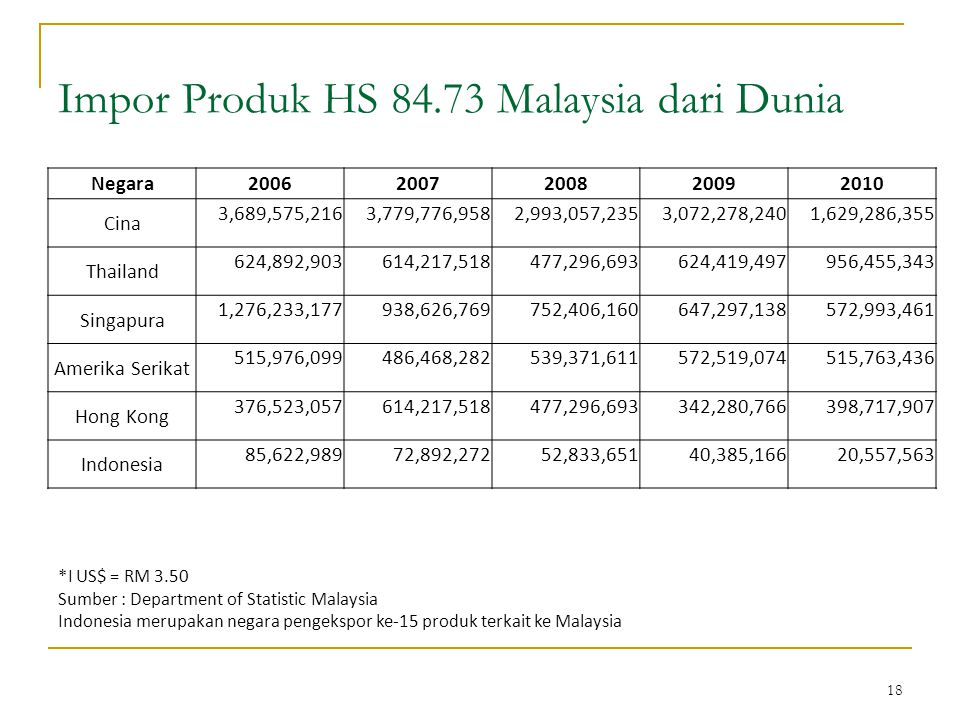 18 Impor Produk HS 84.73 Malaysia dari Dunia *I US$ = RM 3.50 Sumber : Department of Statistic Malaysia Indonesia merupakan negara pengekspor ke-15 produk terkait ke Malaysia Negara20062007200820092010 Cina 3,689,575,2163,779,776,9582,993,057,2353,072,278,2401,629,286,355 Thailand 624,892,903614,217,518477,296,693624,419,497956,455,343 Singapura 1,276,233,177938,626,769752,406,160647,297,138572,993,461 Amerika Serikat 515,976,099486,468,282539,371,611572,519,074515,763,436 Hong Kong 376,523,057614,217,518477,296,693342,280,766398,717,907 Indonesia 85,622,98972,892,27252,833,65140,385,16620,557,563