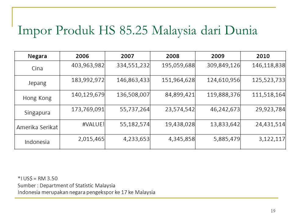 19 Impor Produk HS 85.25 Malaysia dari Dunia *I US$ = RM 3.50 Sumber : Department of Statistic Malaysia Indonesia merupakan negara pengekspor ke 17 ke Malaysia Negara20062007200820092010 Cina 403,963,982334,551,232195,059,688309,849,126146,118,838 Jepang 183,992,972146,863,433151,964,628124,610,956125,523,733 Hong Kong 140,129,679136,508,00784,899,421119,888,376111,518,164 Singapura 173,769,09155,737,26423,574,54246,242,67329,923,784 Amerika Serikat #VALUE!55,182,57419,438,02813,833,64224,431,514 Indonesia 2,015,4654,233,6534,345,8585,885,4793,122,117