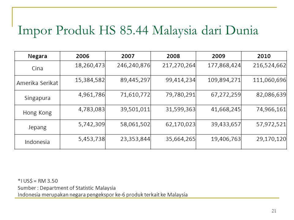 21 Impor Produk HS 85.44 Malaysia dari Dunia *I US$ = RM 3.50 Sumber : Department of Statistic Malaysia Indonesia merupakan negara pengekspor ke-6 produk terkait ke Malaysia Negara20062007200820092010 Cina 18,260,473246,240,876217,270,264177,868,424216,524,662 Amerika Serikat 15,384,58289,445,29799,414,234109,894,271111,060,696 Singapura 4,961,78671,610,77279,780,29167,272,25982,086,639 Hong Kong 4,783,08339,501,01131,599,36341,668,24574,966,161 Jepang 5,742,30958,061,50262,170,02339,433,65757,972,521 Indonesia 5,453,73823,353,84435,664,26519,406,76329,170,120