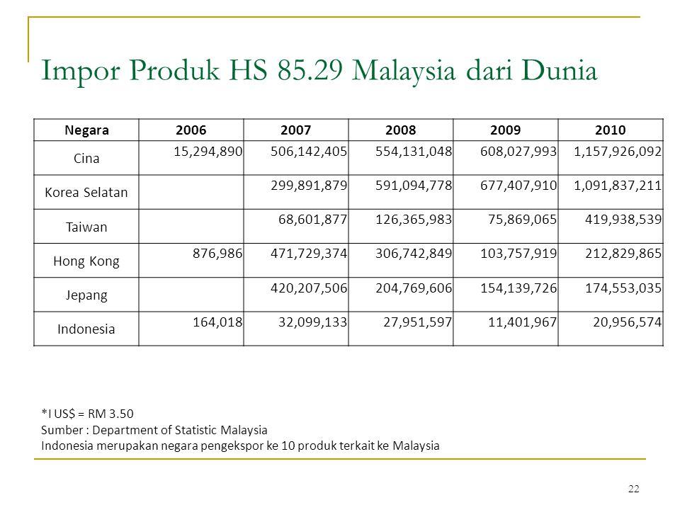 22 Impor Produk HS 85.29 Malaysia dari Dunia *I US$ = RM 3.50 Sumber : Department of Statistic Malaysia Indonesia merupakan negara pengekspor ke 10 produk terkait ke Malaysia Negara20062007200820092010 Cina 15,294,890506,142,405554,131,048608,027,9931,157,926,092 Korea Selatan 299,891,879591,094,778677,407,9101,091,837,211 Taiwan 68,601,877126,365,98375,869,065419,938,539 Hong Kong 876,986471,729,374306,742,849103,757,919212,829,865 Jepang 420,207,506204,769,606154,139,726174,553,035 Indonesia 164,01832,099,13327,951,59711,401,96720,956,574