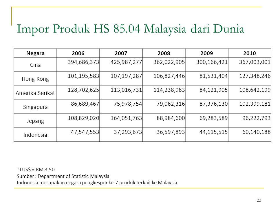 23 Impor Produk HS 85.04 Malaysia dari Dunia *I US$ = RM 3.50 Sumber : Department of Statistic Malaysia Indonesia merupakan negara pengkespor ke-7 produk terkait ke Malaysia Negara20062007200820092010 Cina 394,686,373425,987,277362,022,905300,166,421367,003,001 Hong Kong 101,195,583107,197,287106,827,44681,531,404127,348,246 Amerika Serikat 128,702,625113,016,731114,238,98384,121,905108,642,199 Singapura 86,689,46775,978,75479,062,31687,376,130102,399,181 Jepang 108,829,020164,051,76388,984,60069,283,58996,222,793 Indonesia 47,547,55337,293,67336,597,89344,115,51560,140,188