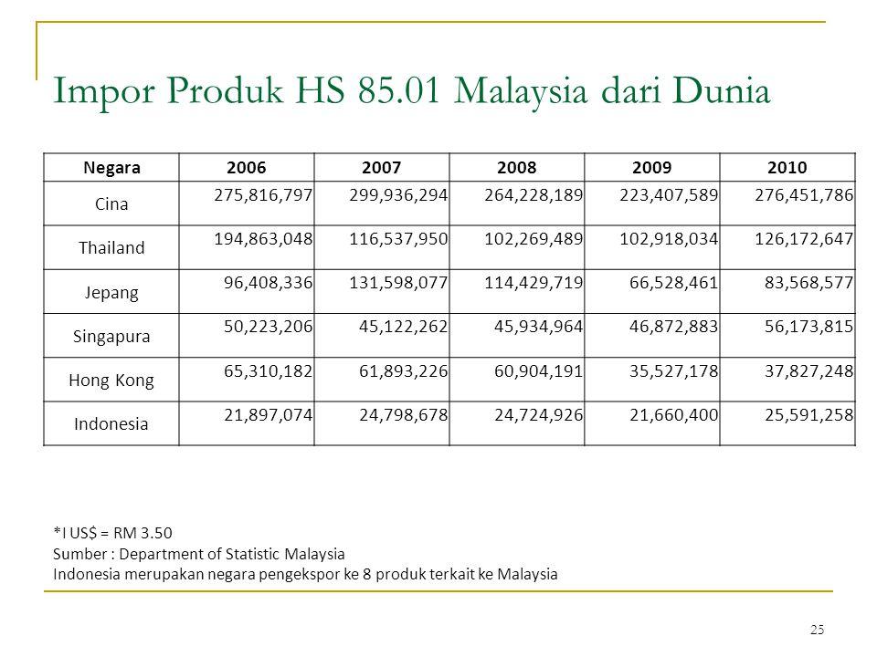 25 Impor Produk HS 85.01 Malaysia dari Dunia *I US$ = RM 3.50 Sumber : Department of Statistic Malaysia Indonesia merupakan negara pengekspor ke 8 produk terkait ke Malaysia Negara20062007200820092010 Cina 275,816,797299,936,294264,228,189223,407,589276,451,786 Thailand 194,863,048116,537,950102,269,489102,918,034126,172,647 Jepang 96,408,336131,598,077114,429,71966,528,46183,568,577 Singapura 50,223,20645,122,26245,934,96446,872,88356,173,815 Hong Kong 65,310,18261,893,22660,904,19135,527,17837,827,248 Indonesia 21,897,07424,798,67824,724,92621,660,40025,591,258