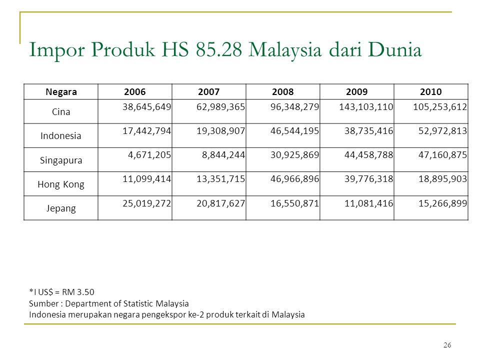 26 Impor Produk HS 85.28 Malaysia dari Dunia *I US$ = RM 3.50 Sumber : Department of Statistic Malaysia Indonesia merupakan negara pengekspor ke-2 produk terkait di Malaysia Negara20062007200820092010 Cina 38,645,64962,989,36596,348,279143,103,110105,253,612 Indonesia 17,442,79419,308,90746,544,19538,735,41652,972,813 Singapura 4,671,2058,844,24430,925,86944,458,78847,160,875 Hong Kong 11,099,41413,351,71546,966,89639,776,31818,895,903 Jepang 25,019,27220,817,62716,550,87111,081,41615,266,899