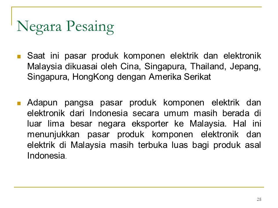 28 Negara Pesaing  Saat ini pasar produk komponen elektrik dan elektronik Malaysia dikuasai oleh Cina, Singapura, Thailand, Jepang, Singapura, HongKong dengan Amerika Serikat  Adapun pangsa pasar produk komponen elektrik dan elektronik dari Indonesia secara umum masih berada di luar lima besar negara eksporter ke Malaysia.