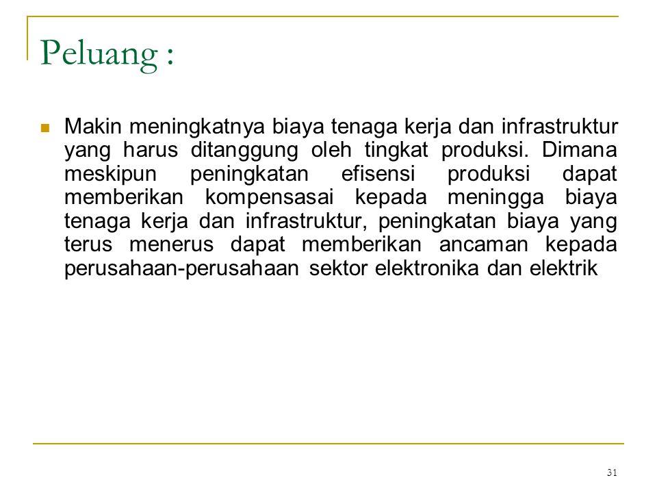 31 Peluang :  Makin meningkatnya biaya tenaga kerja dan infrastruktur yang harus ditanggung oleh tingkat produksi.