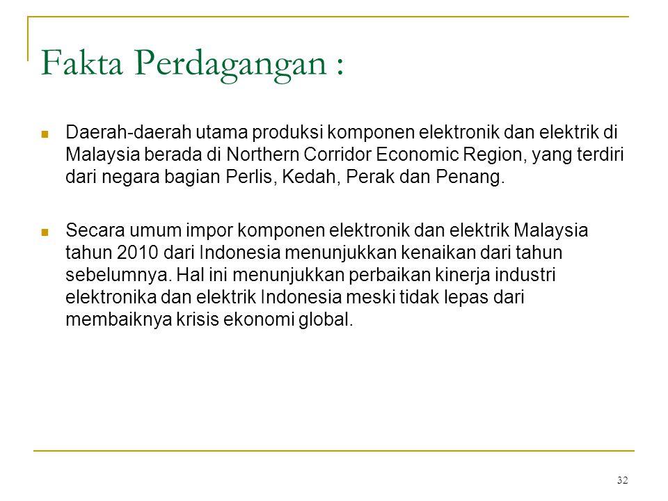 32 Fakta Perdagangan :  Daerah-daerah utama produksi komponen elektronik dan elektrik di Malaysia berada di Northern Corridor Economic Region, yang terdiri dari negara bagian Perlis, Kedah, Perak dan Penang.