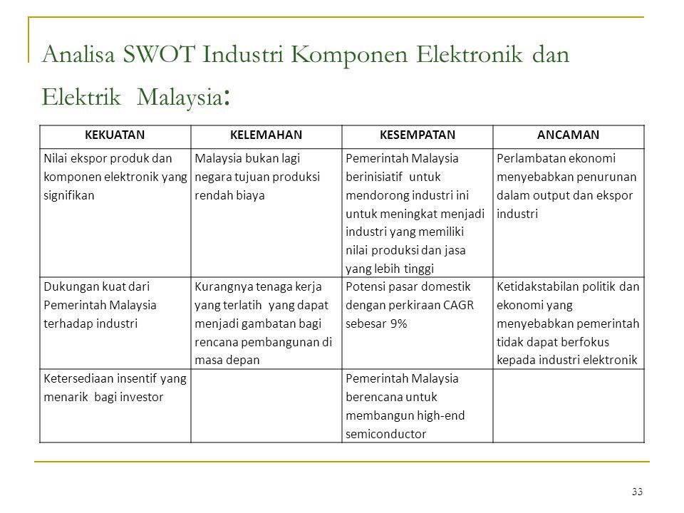 33 Analisa SWOT Industri Komponen Elektronik dan Elektrik Malaysia : KEKUATANKELEMAHANKESEMPATANANCAMAN Nilai ekspor produk dan komponen elektronik yang signifikan Malaysia bukan lagi negara tujuan produksi rendah biaya Pemerintah Malaysia berinisiatif untuk mendorong industri ini untuk meningkat menjadi industri yang memiliki nilai produksi dan jasa yang lebih tinggi Perlambatan ekonomi menyebabkan penurunan dalam output dan ekspor industri Dukungan kuat dari Pemerintah Malaysia terhadap industri Kurangnya tenaga kerja yang terlatih yang dapat menjadi gambatan bagi rencana pembangunan di masa depan Potensi pasar domestik dengan perkiraan CAGR sebesar 9% Ketidakstabilan politik dan ekonomi yang menyebabkan pemerintah tidak dapat berfokus kepada industri elektronik Ketersediaan insentif yang menarik bagi investor Pemerintah Malaysia berencana untuk membangun high-end semiconductor