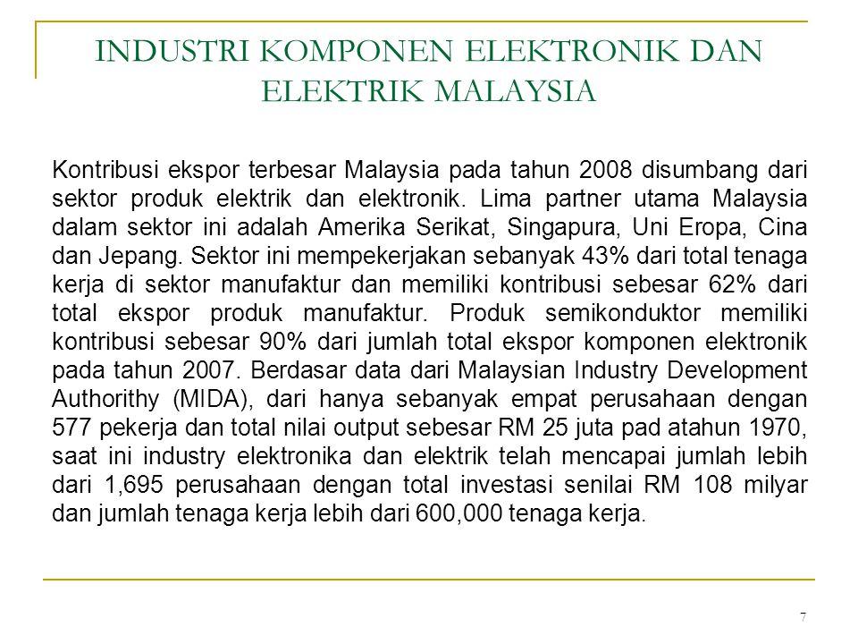 INDUSTRI KOMPONEN ELEKTRONIK DAN ELEKTRIK MALAYSIA Kontribusi ekspor terbesar Malaysia pada tahun 2008 disumbang dari sektor produk elektrik dan elektronik.