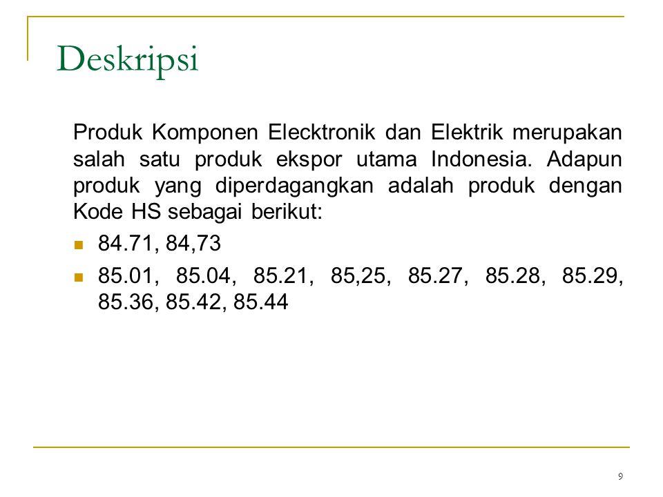 20 Impor Produk HS 85.21 Malaysia dari Dunia *I US$ = RM 3.50 Sumber : Department of Statistic Malaysia Indonesia adalah negara pengekspor ke-7 produk terkait ke Malaysia Negara20062007200820092010 Cina 25,152,71730,822,19739,242,58938,091,47625,772,751 Indonesia 2,852,4695,576,5285,173,9815,113,8867,557,036 Thailand 2,750,2942,573,9162,443,5782,520,1212,002,743 Hong Kong 5,637,2283,566,7062,839,3762,405,5591,937,547 Singapura 1,436,3762,059,878773,1403,802,7251,880,126