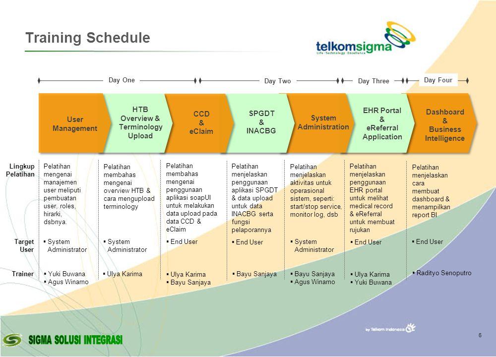 © Copyright Sigma - 2007 Training Schedule 6 Day One Day Four Pelatihan mengenai manajemen user meliputi pembuatan user, roles, hirarki, dsbnya.