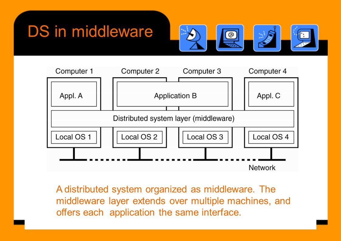 Microkernel user Flexibility Operating Systems • –––– Monolithic kernel vs.