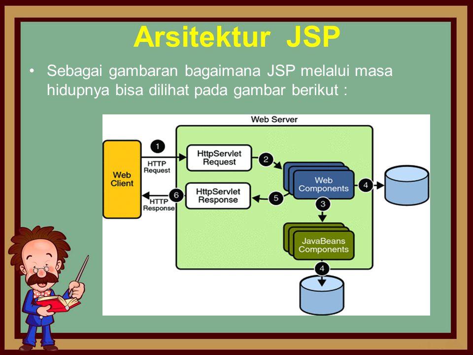 Arsitektur JSP •Sebagai gambaran bagaimana JSP melalui masa hidupnya bisa dilihat pada gambar berikut :