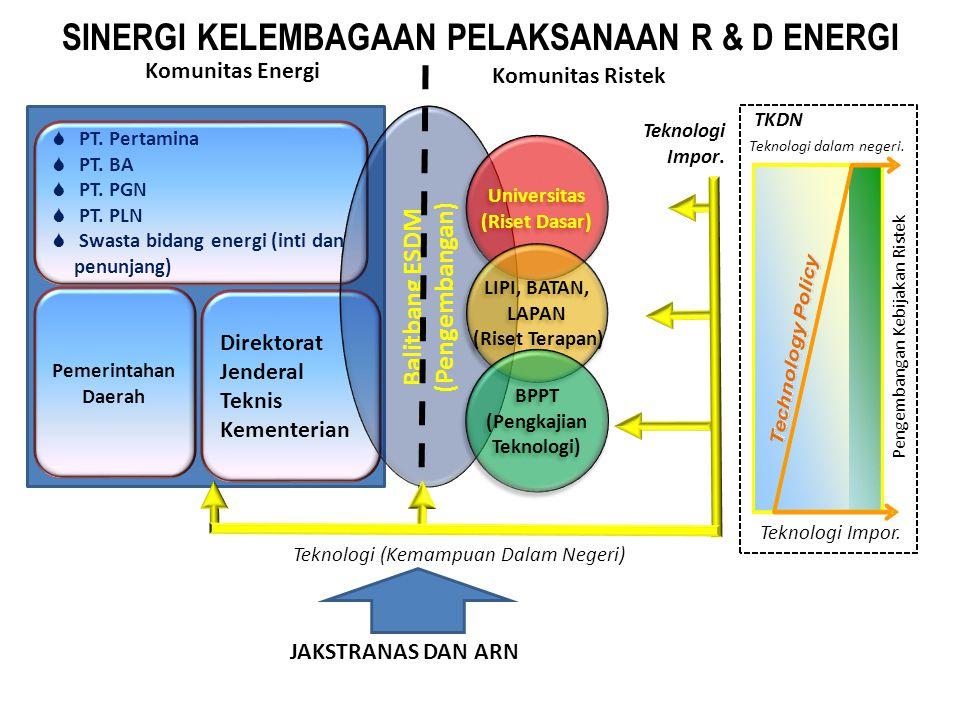 POLA KERJASAMA PEMERINTAH, DUNIA USAHA DAN AKADEMISI Akademisi/ Litbang PEMERINTAH (REGULATOR): • Kebijakan • Pengaturan DUNIA USAHA (KORPORASI): • Produksi • Distribusi • Niaga •Usulan pengembangan sektor •Kajian Kebijakan (Policy Paper) •Kajian Teknis & Keekonomian Pemanfaatan dan Pendanaan Hasil Inovasi Korporasi, Inovasi, Paten, Magang, Problem Solving • Kapasitas Nasional • Investasi & Tenaga Kerja, • Pengembangan Wilayah Iklim usaha yang kondusif (insentif fiskal) Sistem dan proses kelembagaan yang kondusif R & D Dukungan Pendanaan dan Kelembagaan