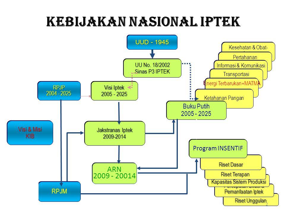 PENGGUNAAN ENERGI • Trasportasi 40,6 % • Industri 44,2 % • Komersial 3,7% • Rumah Tangga 11,4% ENERGI KAPASITAS KECIL - SEDANG BBN, BB ALTERNATIF Dibutuhkan Pasokan Eergi/Listrik kapasitas besar untuk Jamali + Sumatera