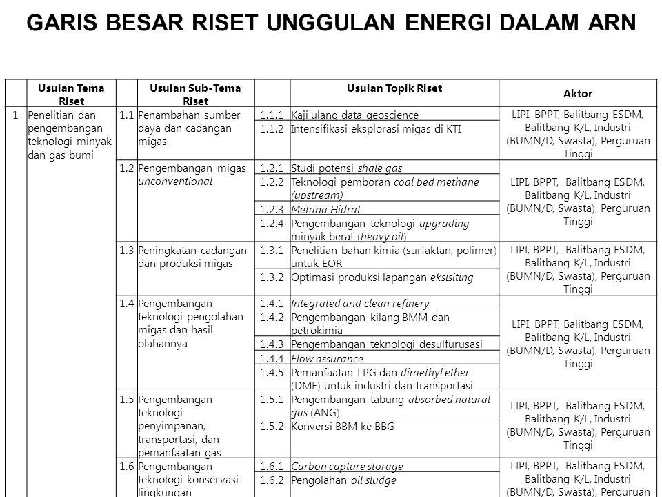 Usulan Tema Riset Usulan Sub-Tema Riset Usulan Topik Riset Aktor 2Penelitian dan pengembangan bahan bakar batubara 2.1Pengembangan teknologi batubara bersih (clean coal) 2.1.1Pengembangan Underground Coal Gasification (UCG) 2.1.2Pengembangan teknologi pengurangan, penyimpanan, dan pemanfaatan CCS LIPI, BPPT, Balitbang ESDM, Balitbang K/L, Industri (BUMN/D, Swasta), Perguruan Tinggi 2.1.3Pengembangan teknologi upgrading batubara 2.1.4Pengembangan kokas pengecoran 2.1.5Pemanfaatan fine coal 2.1.6Pemanfaatan batubara kadar sulfur tinggi 2.1.7 Pengembangan gasifikasi batubara 2.1.8Pengembangan coal water mixture 2.1.9Pengembangan cofiring batubara-biomas 3Penelitian dan pengembangan bahan bakar dari energi baru dan terbarukan 3.1Nuklir3.1.1Penelitian dan pengembangan bahan bakar nuklir BATAN, Balitbang K/L, Industri (BUMN/D, Swasta), Perguruan Tinggi 3.1.2Daur ulang bahan bakar nuklir dan limbah radioaktif 3.2Hidrogen3.2.1Sistem produksi/biohidrogen LIPI, BPPT, Balitbang ESDM, Balitbang K/L, Industri (BUMN/D, Swasta), Perguruan Tinggi 3.2.2Infrastruktur dan penyimpanan 3.2.3Keselamatan dan standardisasi 3.3Coal Bed Methane (downstream) 3.3.1Infrastruktur (LNG, CNG) LIPI, BPPT, Balitbang ESDM, Balitbang K/L, Industri (BUMN/D, Swasta), PT 3.4Pencairan batubara (liquefied coal) 3.4.1Coal liquefaction process LIPI, BPPT, Balitbang ESDM, Balitbang K/L, Industri (BUMN/D, Swasta), PT 3.5Bahan bakar nabati3.5.1Pengembangan iptek produksi bahan bakar nabati (BBN, biofuel, biomassa, biogas) LIPI, BPPT, Balitbang ESDM, Balitbang K/L, Industri (BUMN/D, Swasta), Perguruan Tinggi 3.5.2Peningkatan kapasitas iptek sistem produksi biofuel 3.6Peta potensi energi baru dan terbarukan (EBT) 3.6.1Intensifikasi pencarian sumber bahan baku bahan bakar nabati (BBN, biofuel, biomassa, biogas) LIPI, BPPT, BGI, Balitbang ESDM, Balitbang K/L, Industri (BUMN/D, Swasta), Perguruan Tinggi, Balitbangda 3.6.2Pemetaan potensi sumber energi terbarukan intermitten 3.6.3Pemetaan potensi sumber energi dari s