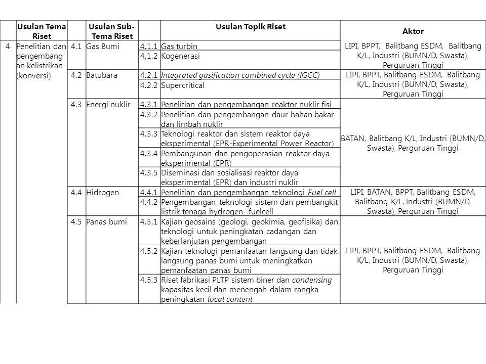Usulan Tema Riset Usulan Sub- Tema Riset Usulan Topik Riset Aktor 4Penelitian dan pengembang an kelistrikan (konversi) 4.1Gas Bumi4.1.1Gas turbin LIPI, BPPT, Balitbang ESDM, Balitbang K/L, Industri (BUMN/D, Swasta), Perguruan Tinggi 4.1.2Kogenerasi 4.2Batubara4.2.1Integrated gasification combined cycle (IGCC) LIPI, BPPT, Balitbang ESDM, Balitbang K/L, Industri (BUMN/D, Swasta), Perguruan Tinggi 4.2.2Supercritical 4.3Energi nuklir4.3.1Penelitian dan pengembangan reaktor nuklir fisi BATAN, Balitbang K/L, Industri (BUMN/D, Swasta), Perguruan Tinggi 4.3.2Penelitian dan pengembangan daur bahan bakar dan limbah nuklir 4.3.3Teknologi reaktor dan sistem reaktor daya eksperimental (EPR-Experimental Power Reactor) 4.3.4Pembangunan dan pengoperasian reaktor daya eksperimental (EPR) 4.3.5Diseminasi dan sosialisasi reaktor daya eksperimental (EPR) dan industri nuklir 4.4Hidrogen4.4.1Penelitian dan pengembangan teknologi Fuel cell LIPI, BATAN, BPPT, Balitbang ESDM, Balitbang K/L, Industri (BUMN/D, Swasta), Perguruan Tinggi 4.4.2Pengembangan teknologi sistem dan pembangkit listrik tenaga hydrogen- fuelcell 4.5Panas bumi4.5.1Kajian geosains (geologi, geokimia, geofisika) dan teknologi untuk peningkatan cadangan dan keberlanjutan pengembangan LIPI, BPPT, Balitbang ESDM, Balitbang K/L, Industri (BUMN/D, Swasta), Perguruan Tinggi 4.5.2Kajian teknologi pemanfaatan langsung dan tidak langsung panas bumi untuk meningkatkan pemanfaatan panas bumi 4.5.3Riset fabrikasi PLTP sistem biner dan condensing kapasitas kecil dan menengah dalam rangka peningkatan local content