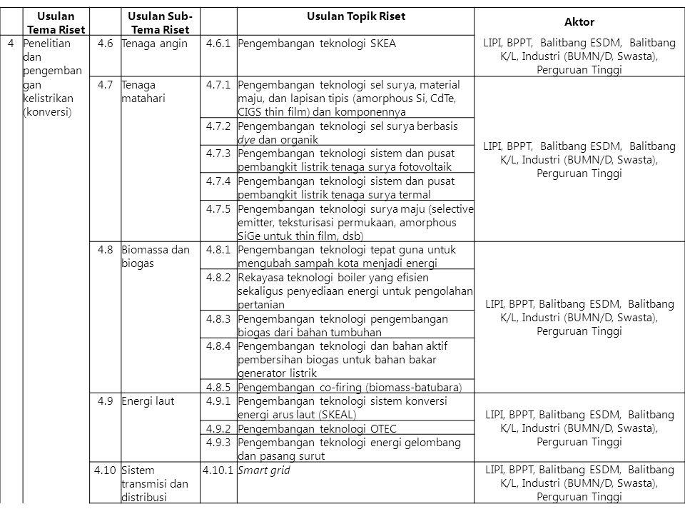 Usulan Tema Riset Usulan Sub- Tema Riset Usulan Topik Riset Aktor 4Penelitian dan pengemban gan kelistrikan (konversi) 4.6Tenaga angin4.6.1Pengembangan teknologi SKEA LIPI, BPPT, Balitbang ESDM, Balitbang K/L, Industri (BUMN/D, Swasta), Perguruan Tinggi 4.7Tenaga matahari 4.7.1Pengembangan teknologi sel surya, material maju, dan lapisan tipis (amorphous Si, CdTe, CIGS thin film) dan komponennya LIPI, BPPT, Balitbang ESDM, Balitbang K/L, Industri (BUMN/D, Swasta), Perguruan Tinggi 4.7.2Pengembangan teknologi sel surya berbasis dye dan organik 4.7.3Pengembangan teknologi sistem dan pusat pembangkit listrik tenaga surya fotovoltaik 4.7.4Pengembangan teknologi sistem dan pusat pembangkit listrik tenaga surya termal 4.7.5Pengembangan teknologi surya maju (selective emitter, teksturisasi permukaan, amorphous SiGe untuk thin film, dsb) 4.8Biomassa dan biogas 4.8.1Pengembangan teknologi tepat guna untuk mengubah sampah kota menjadi energi LIPI, BPPT, Balitbang ESDM, Balitbang K/L, Industri (BUMN/D, Swasta), Perguruan Tinggi 4.8.2Rekayasa teknologi boiler yang efisien sekaligus penyediaan energi untuk pengolahan pertanian 4.8.3Pengembangan teknologi pengembangan biogas dari bahan tumbuhan 4.8.4Pengembangan teknologi dan bahan aktif pembersihan biogas untuk bahan bakar generator listrik 4.8.5Pengembangan co-firing (biomass-batubara) 4.9Energi laut4.9.1Pengembangan teknologi sistem konversi energi arus laut (SKEAL) LIPI, BPPT, Balitbang ESDM, Balitbang K/L, Industri (BUMN/D, Swasta), Perguruan Tinggi 4.9.2Pengembangan teknologi OTEC 4.9.3Pengembangan teknologi energi gelombang dan pasang surut 4.10Sistem transmisi dan distribusi 4.10.1Smart grid LIPI, BPPT, Balitbang ESDM, Balitbang K/L, Industri (BUMN/D, Swasta), Perguruan Tinggi
