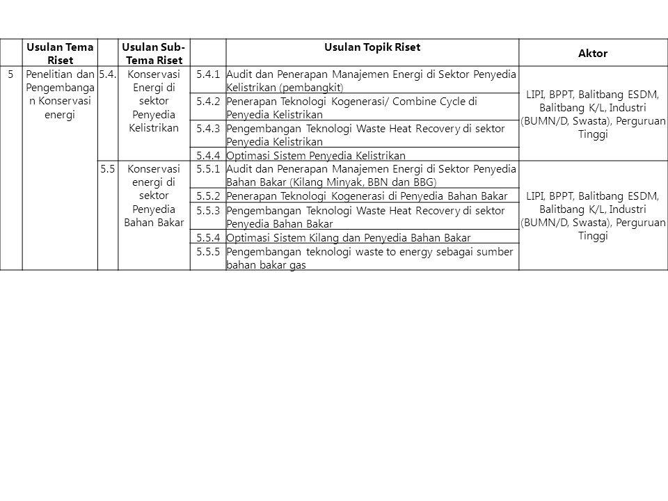Usulan Tema Riset Usulan Sub- Tema Riset Usulan Topik Riset Aktor 5 Penelitian dan Pengembanga n Konservasi energi 5.4.Konservasi Energi di sektor Penyedia Kelistrikan 5.4.1Audit dan Penerapan Manajemen Energi di Sektor Penyedia Kelistrikan (pembangkit) LIPI, BPPT, Balitbang ESDM, Balitbang K/L, Industri (BUMN/D, Swasta), Perguruan Tinggi 5.4.2Penerapan Teknologi Kogenerasi/ Combine Cycle di Penyedia Kelistrikan 5.4.3Pengembangan Teknologi Waste Heat Recovery di sektor Penyedia Kelistrikan 5.4.4Optimasi Sistem Penyedia Kelistrikan 5.5Konservasi energi di sektor Penyedia Bahan Bakar 5.5.1Audit dan Penerapan Manajemen Energi di Sektor Penyedia Bahan Bakar (Kilang Minyak, BBN dan BBG) LIPI, BPPT, Balitbang ESDM, Balitbang K/L, Industri (BUMN/D, Swasta), Perguruan Tinggi 5.5.2Penerapan Teknologi Kogenerasi di Penyedia Bahan Bakar 5.5.3Pengembangan Teknologi Waste Heat Recovery di sektor Penyedia Bahan Bakar 5.5.4Optimasi Sistem Kilang dan Penyedia Bahan Bakar 5.5.5Pengembangan teknologi waste to energy sebagai sumber bahan bakar gas