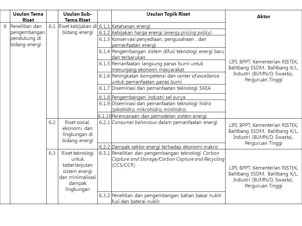 Usulan Tema Riset Usulan Sub- Tema Riset Usulan Topik Riset Aktor 6Penelitian dan pengembangan pendukung di bidang energi 6.1Riset kebijakan di bidang energi 6.1.1Ketahanan energi LIPI, BPPT, Kementerian RISTEK, Balitbang ESDM, Balitbang K/L, Industri (BUMN/D, Swasta), Perguruan Tinggi 6.1.2Kebijakan harga energi (energy pricing policy) 6.1.3Konservasi penyediaan, pengusahaan, dan pemanfaatan energi 6.1.4Pengembangan sistem difusi teknologi energi baru dan terbarukan 6.1.5Pemanfaatan langsung panas bumi untuk menunjang ekonomi masyarakat 6.1.6Peningkatan kompetensi dan center of excellence untuk pemanfaatan panas bumi 6.1.7Diseminasi dan pemanfaatan teknologi SKEA 6.1.8Pengembangan industri sel surya 6.1.9Diseminasi dan pemanfaatan teknologi hidro (pikohidro, mikrohidro, minihidro) 6.1.10Perencanaan dan pemodelan sistem energi 6.2Riset sosial, ekonomi, dan lingkungan di bidang energi 6.2.1Consumer behaviour dalam pemanfaatan energi LIPI, BPPT, Kementerian RISTEK, Balitbang ESDM, Balitbang K/L, Industri (BUMN/D, Swasta), Perguruan Tinggi 6.2.2Dampak sektor energi terhadap ekonomi makro 6.3Riset teknologi untuk keberlanjutan sistem energi dan minimalisasi dampak lingkungan 6.3.1Penelitian dan pengembangan teknologi Carbon Capture and Storage/Carbon Capture and Recycling (CCS/CCR) LIPI, BPPT, Kementerian RISTEK, Balitbang ESDM, Balitbang K/L, Industri (BUMN/D, Swasta), Perguruan Tinggi 6.3.2Penelitian dan pengembangan bahan bakar nuklir fusi dan baterai nuklir
