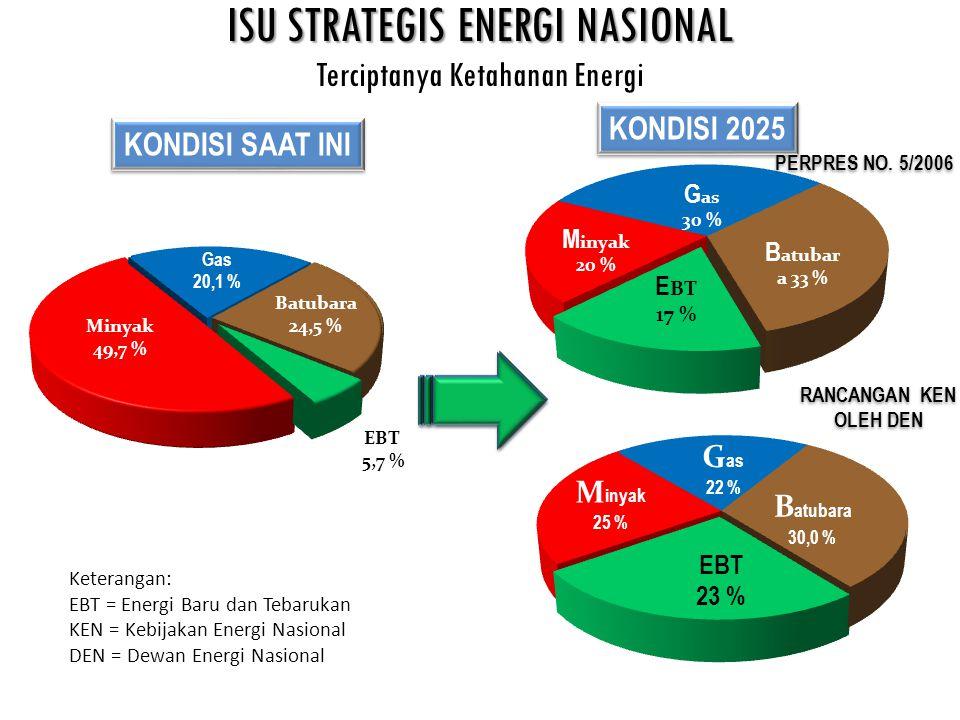 ISU STRATEGIS ENERGI NASIONAL ISU STRATEGIS ENERGI NASIONAL Terciptanya Ketahanan Energi PERPRES NO.