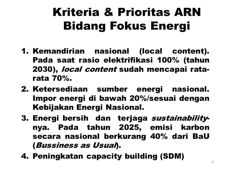 Kriteria & Prioritas ARN Bidang Fokus Energi 1.Kemandirian nasional (local content).