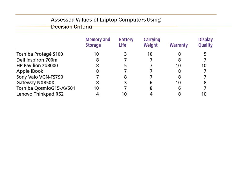 Assessed Values of Laptop Computers Using Decision Criteria