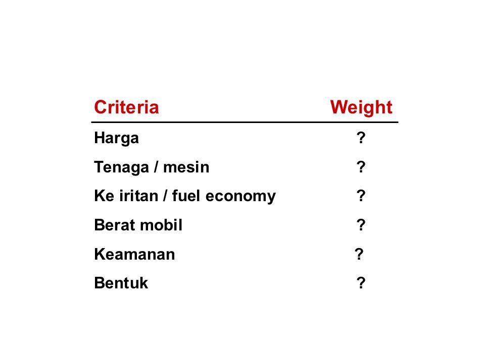 CriteriaWeight Harga ? Tenaga / mesin ? Ke iritan / fuel economy ? Berat mobil? Keamanan ? Bentuk?