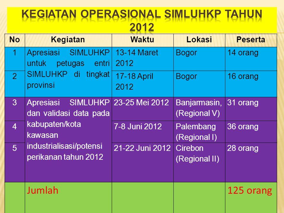 NoKegiatanWaktuLokasiPeserta 1 Apresiasi SIMLUHKP untuk petugas entri SIMLUHKP di tingkat provinsi 13-14 Maret 2012 Bogor14 orang 2 17-18 April 2012 B