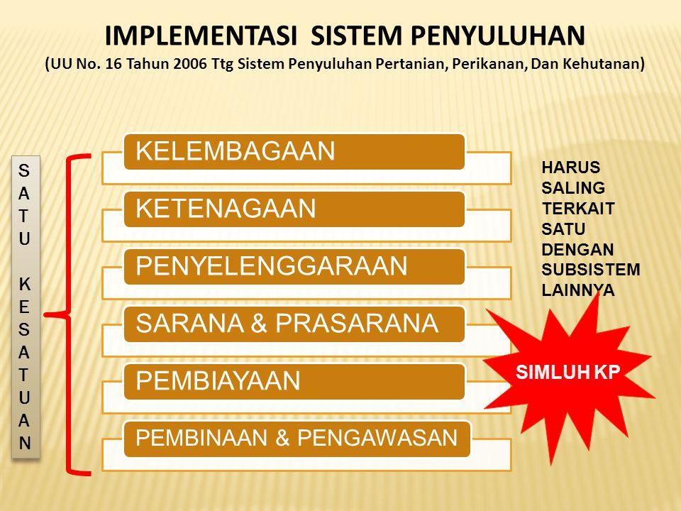 IMPLEMENTASI SISTEM PENYULUHAN (UU No. 16 Tahun 2006 Ttg Sistem Penyuluhan Pertanian, Perikanan, Dan Kehutanan) KELEMBAGAANKETENAGAANPENYELENGGARAANSA
