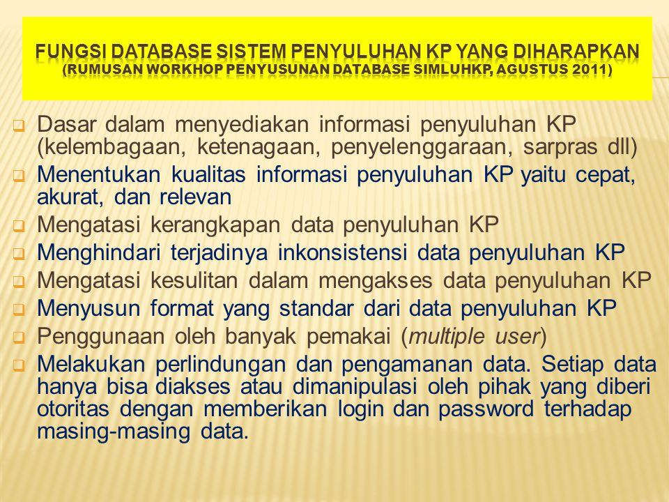 P1 : Konsepsi Database SIMLUH KP (Juni – Juli 2011) P2 : Workshop Penyusunan Database SIMLUH KP (Agustus 2011) P3 : Simulasi/uji coba (November-Desember 2011) P4 : SIMLUH KP version 1.01 s/d seterusnya (operasional Januari 2012 s/d sekarang)