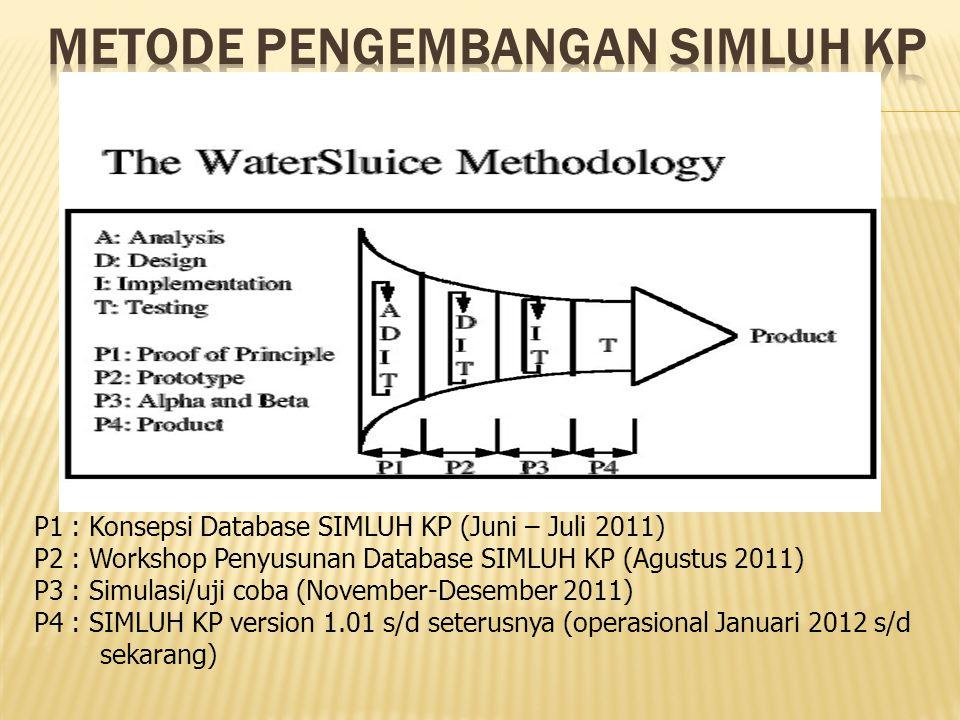 P1 : Konsepsi Database SIMLUH KP (Juni – Juli 2011) P2 : Workshop Penyusunan Database SIMLUH KP (Agustus 2011) P3 : Simulasi/uji coba (November-Desemb