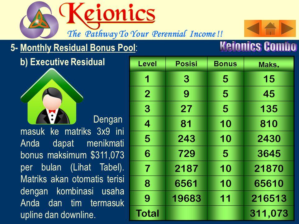 5- Monthly Residual Bonus Pool : a)Economy Residual : LevelPosisiBonus Maks.