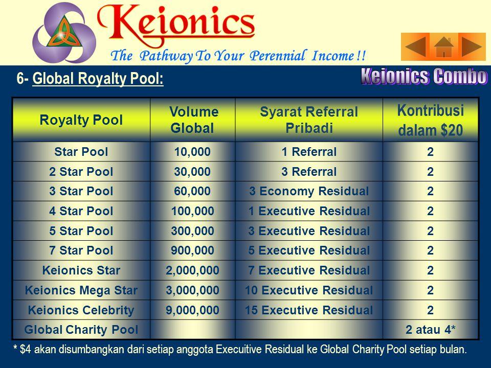 Anda menjadi anggota dari berbagai pool dengan memenuhi persyaratan Omzet Global dan Referral pribadi.