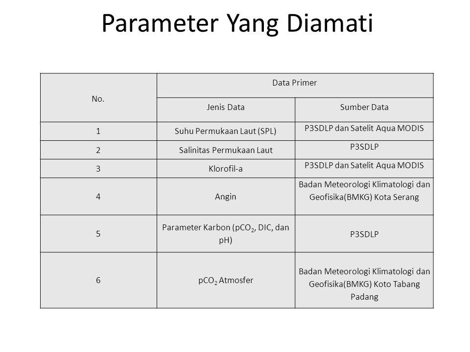 Parameter Yang Diamati No. Data Primer Jenis DataSumber Data 1Suhu Permukaan Laut (SPL) P3SDLP dan Satelit Aqua MODIS 2Salinitas Permukaan Laut P3SDLP