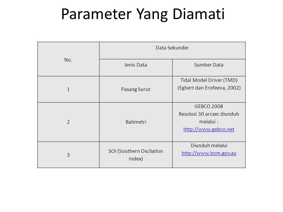 Parameter Yang Diamati No. Data Sekunder Jenis DataSumber Data 1Pasang Surut Tidal Model Driver (TMD) (Egbert dan Erofeeva, 2002) 2Batimetri GEBCO 200
