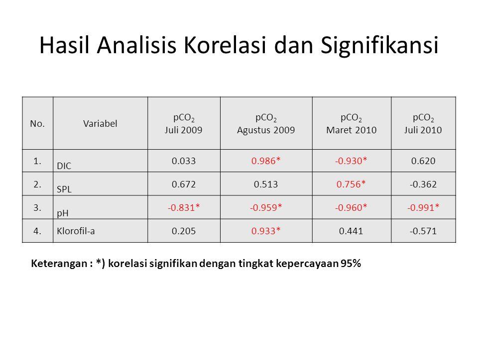 Hasil Analisis Korelasi dan Signifikansi No.Variabel pCO 2 Juli 2009 pCO 2 Agustus 2009 pCO 2 Maret 2010 pCO 2 Juli 2010 1. DIC 0.0330.986*-0.930*0.62