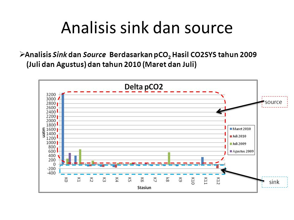 Analisis sink dan source  Analisis Sink dan Source Berdasarkan pCO 2 Hasil CO2SYS tahun 2009 (Juli dan Agustus) dan tahun 2010 (Maret dan Juli) source sink
