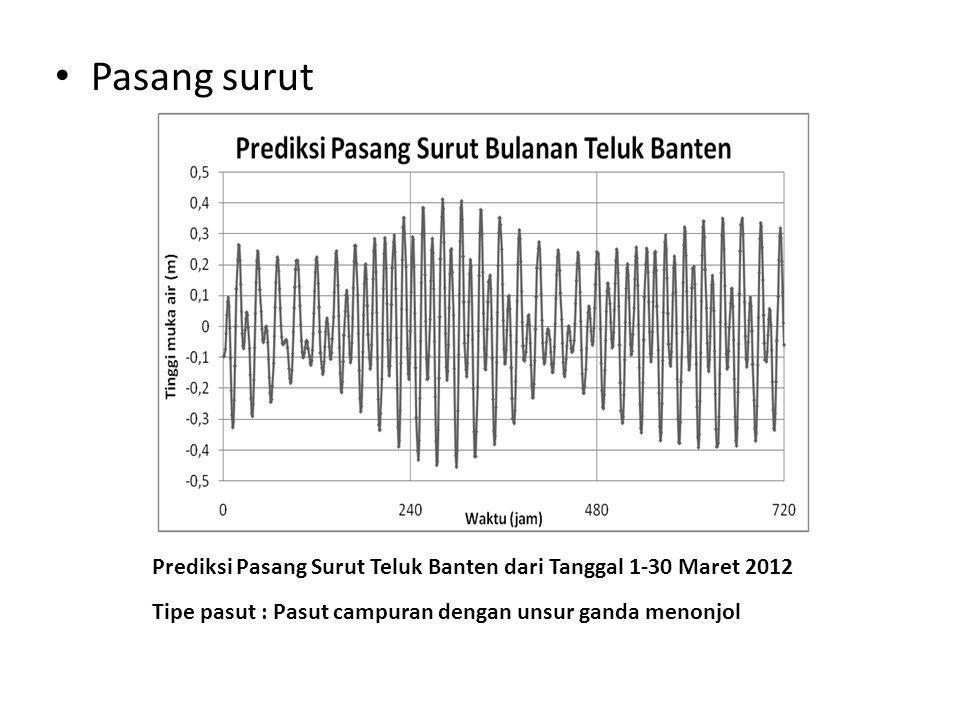 • Pasang surut Tipe pasut : Pasut campuran dengan unsur ganda menonjol Prediksi Pasang Surut Teluk Banten dari Tanggal 1-30 Maret 2012