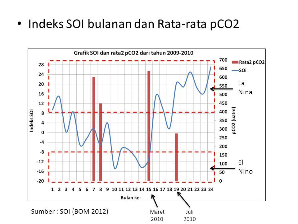 • Indeks SOI bulanan dan Rata-rata pCO2 La Nina El Nino Maret 2010 Juli 2010 Sumber : SOI (BOM 2012)