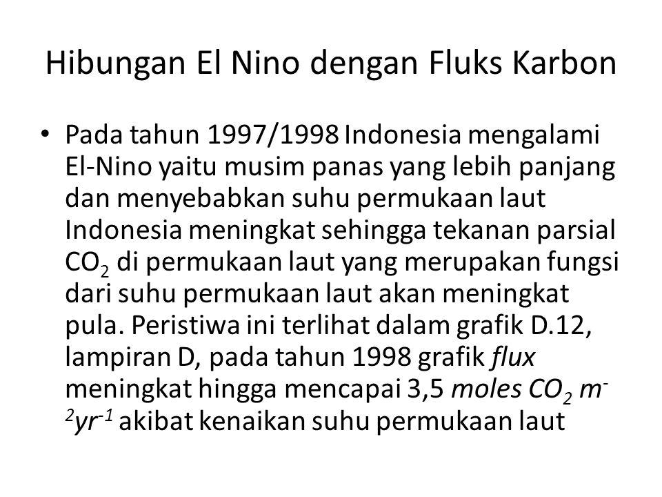 Hibungan El Nino dengan Fluks Karbon • Pada tahun 1997/1998 Indonesia mengalami El-Nino yaitu musim panas yang lebih panjang dan menyebabkan suhu permukaan laut Indonesia meningkat sehingga tekanan parsial CO 2 di permukaan laut yang merupakan fungsi dari suhu permukaan laut akan meningkat pula.
