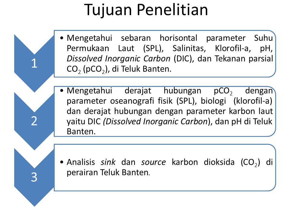Tujuan Penelitian 1 •Mengetahui sebaran horisontal parameter Suhu Permukaan Laut (SPL), Salinitas, Klorofil-a, pH, Dissolved Inorganic Carbon (DIC), dan Tekanan parsial CO2 (pCO2), di Teluk Banten.